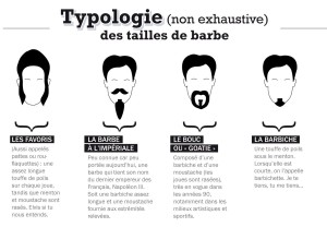 Typologie des tailles de barbe