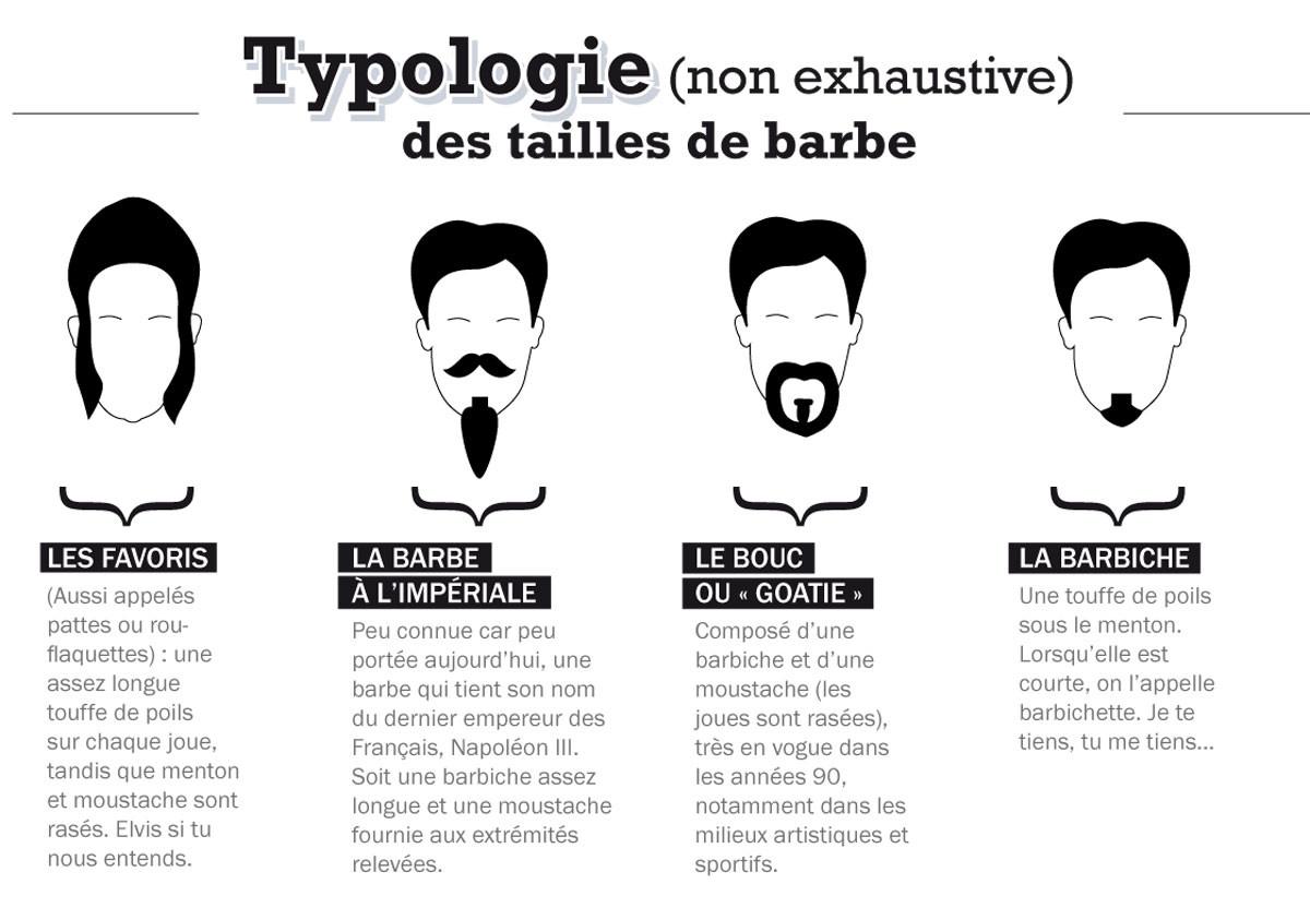typologie des tailles de barbe lm magazine. Black Bedroom Furniture Sets. Home Design Ideas